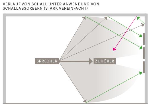 Akustik Bilder: Verringerter Schall im Raum durch schallabsorbierende Akustikbilder