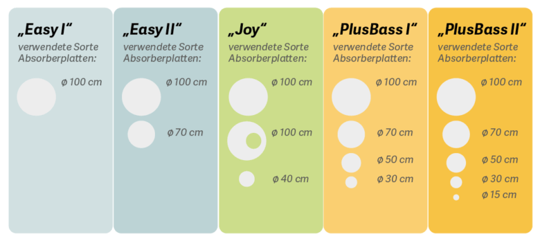 Schallschutz in Kita und Tagespflege mit runden Absorberplatten