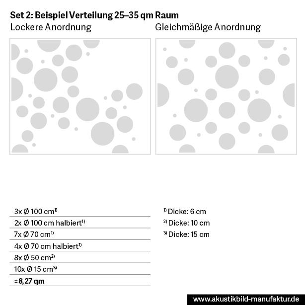 Schallschutz in Kita, Schule, Tagespflege oder Seminarraum: Absorberplatten Set für die Decke, Raumgröße ca. 25-35 qm