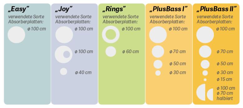 Vergleich günstige Akustiklösungen mit Sets runder Absorberplatten